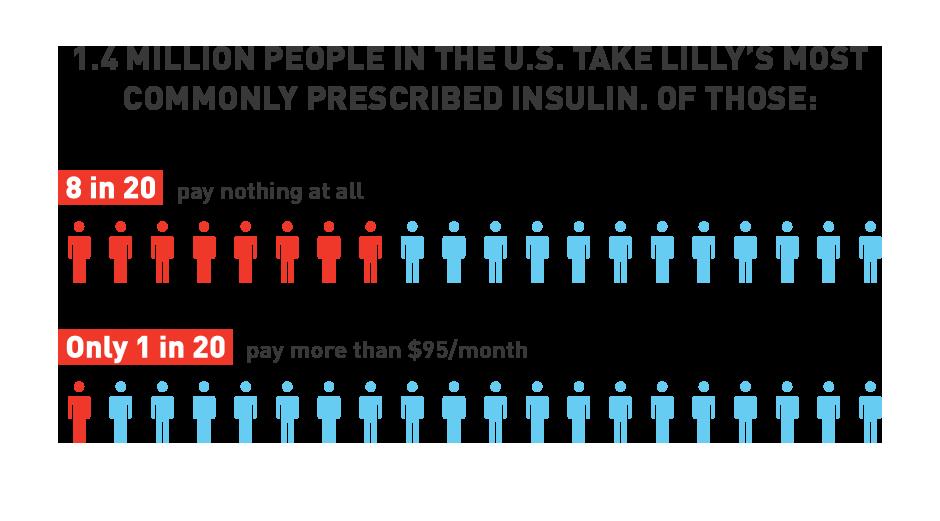 140万人以礼来公司最处方的胰岛素信息图胰岛素1〜1