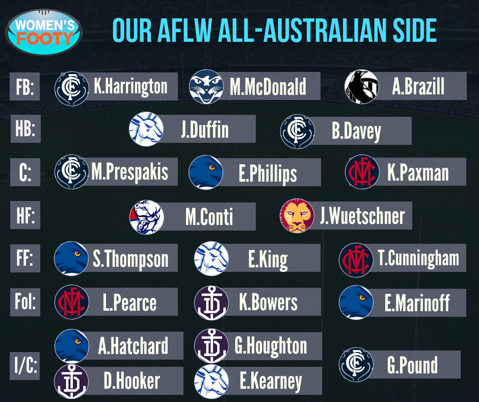 AFL Nation Best 22