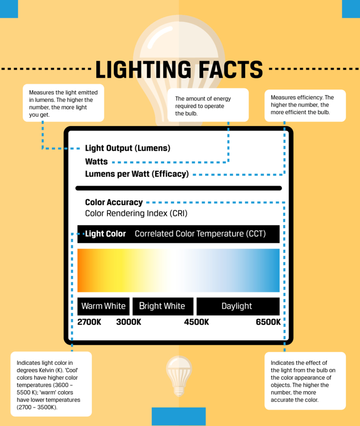 LEDLightingFacts2