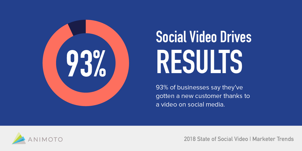 social-video-drives-results
