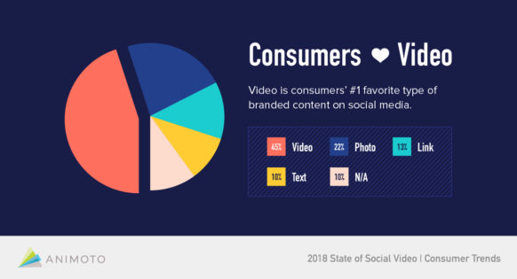 consumers-love-video