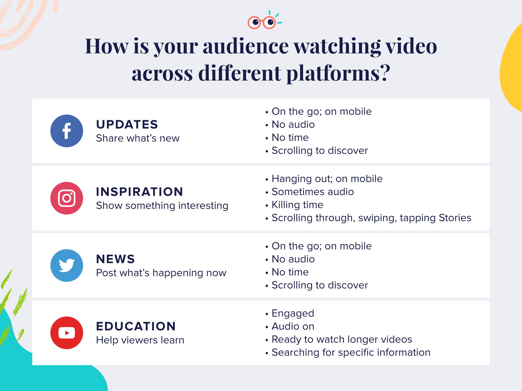 How Audiences Watch Video on Different Social Platforms