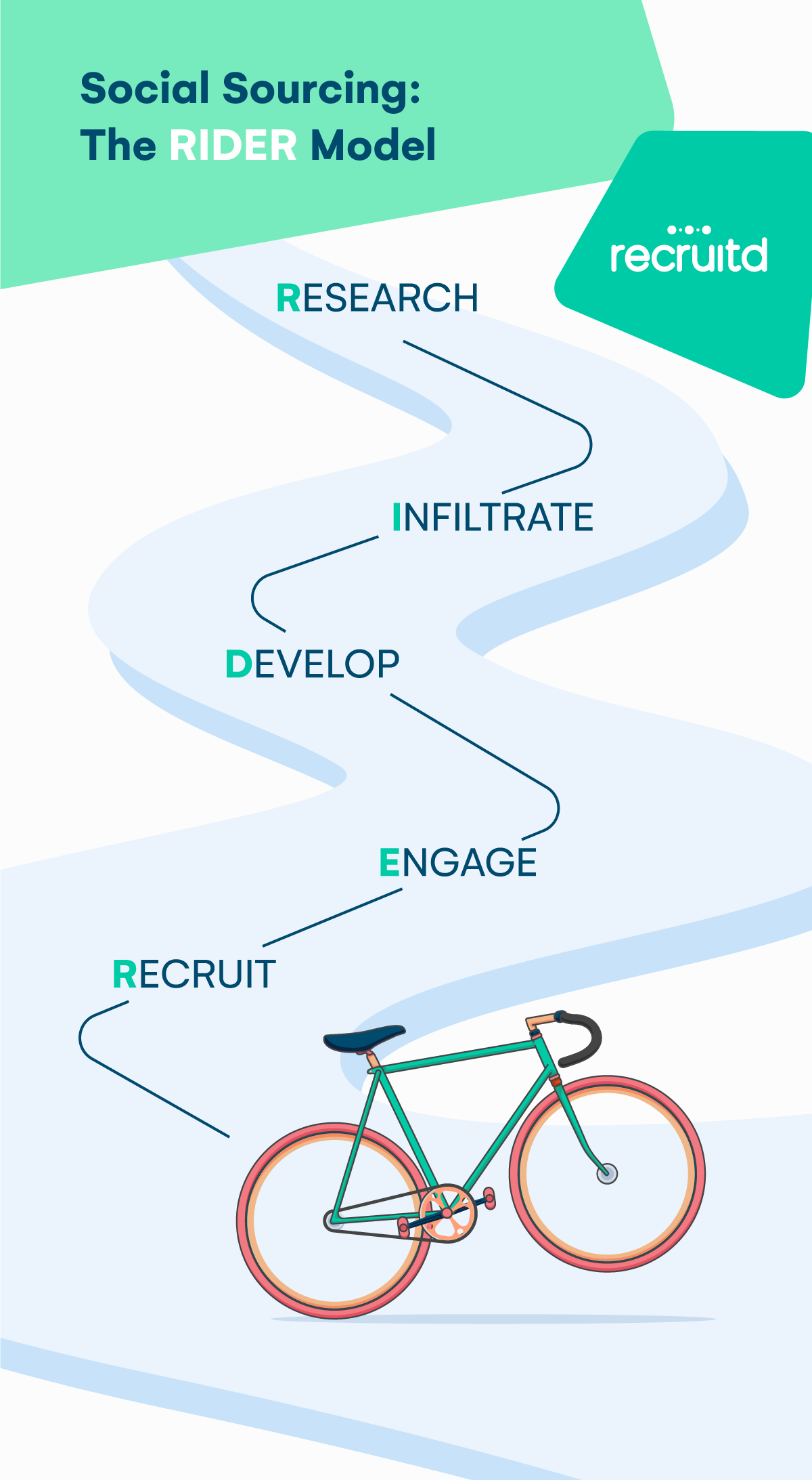 Recruitd infographic Social-Sourcing-The-Rider-Model