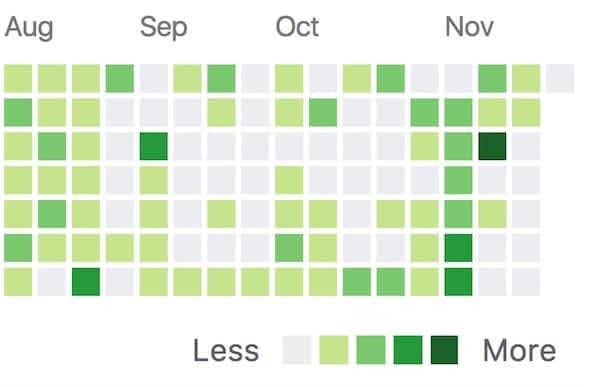 100 Days of Github Commits