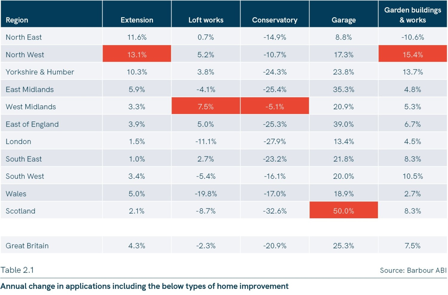 Barbour Home improvements table showing most popular home improvements by regions