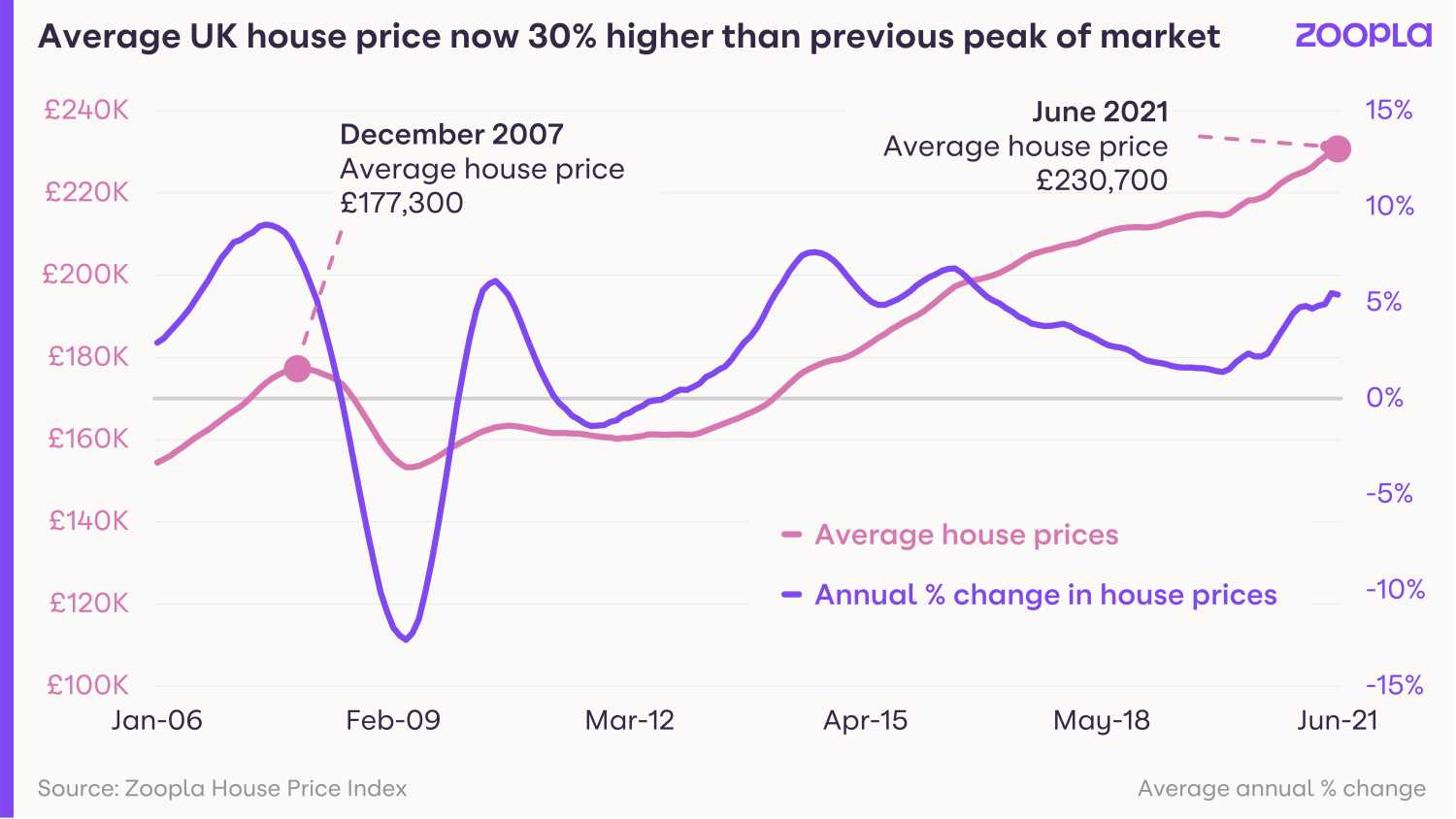 Average_UK_house_price_now_30-_higher_th