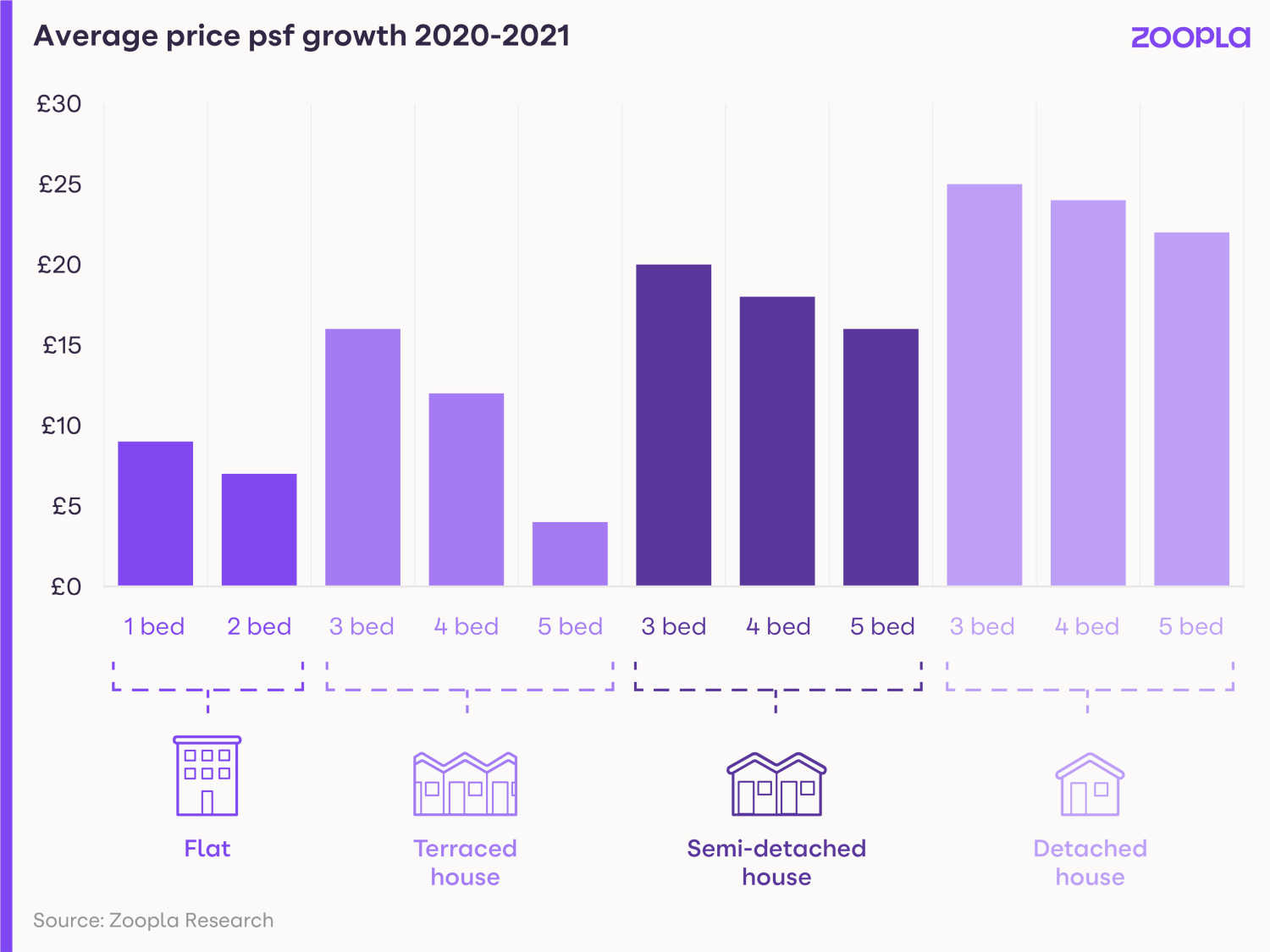 Image shows how average prices per sq ft have grown between 2020 and 2021.