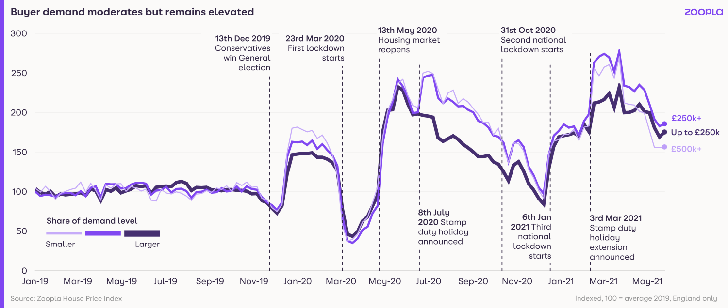 Visual showing that while buyer demand has moderated, it remains elevated