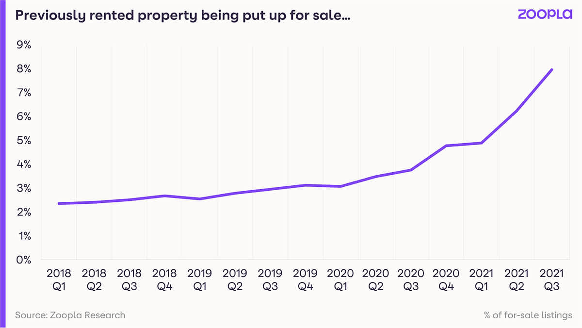 Graph shows the trend of previously-rented property being put up for sale.