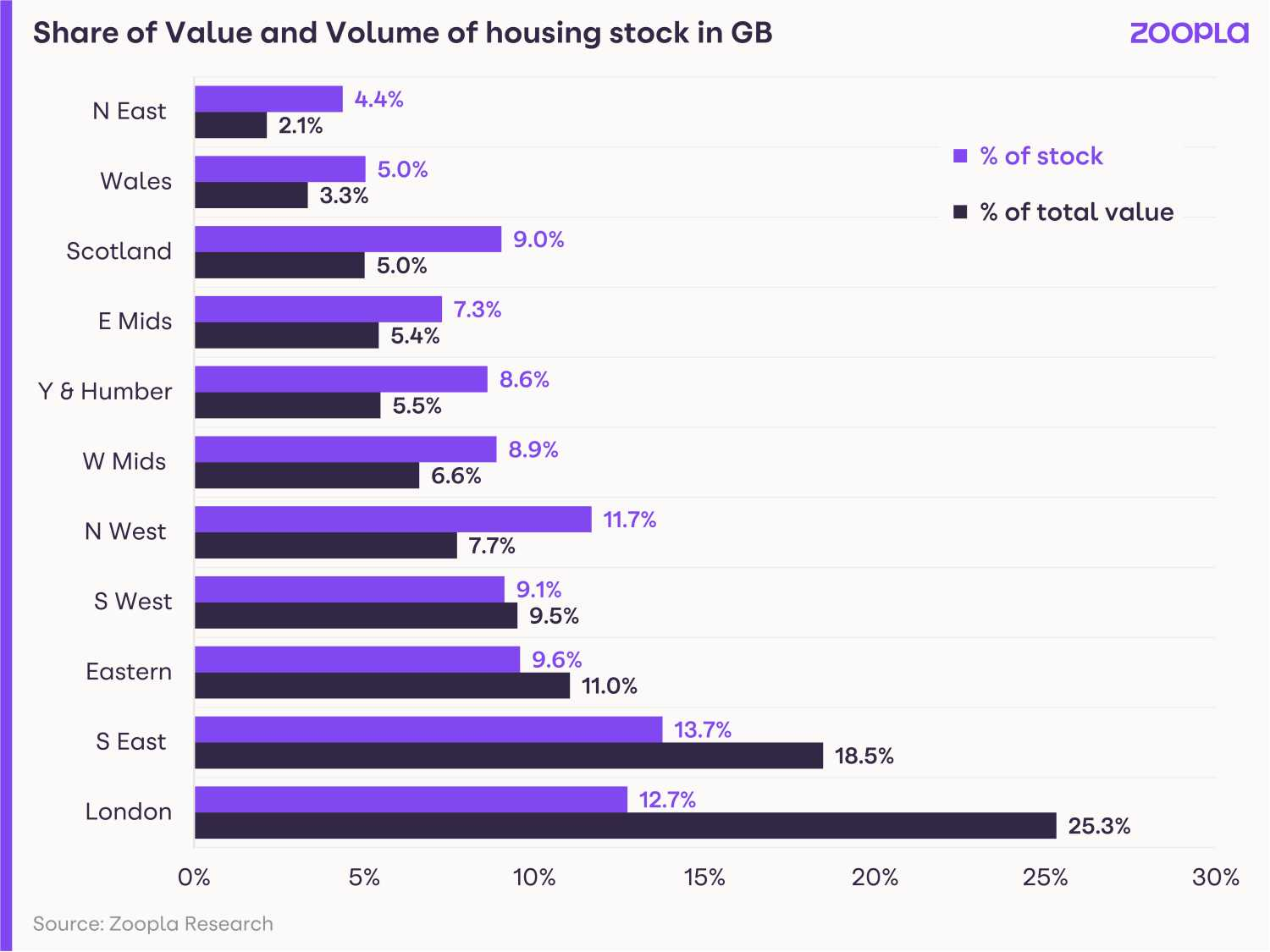 Image shows the share of housing value and volume of homes in different areas.