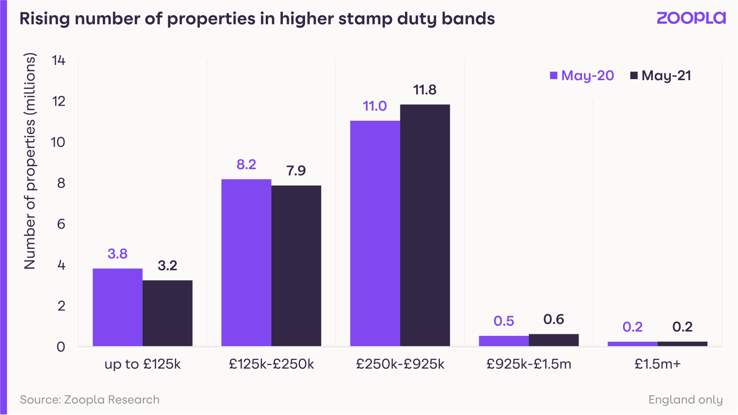 Graph showing the rising number of properties in higher stamp duty bands
