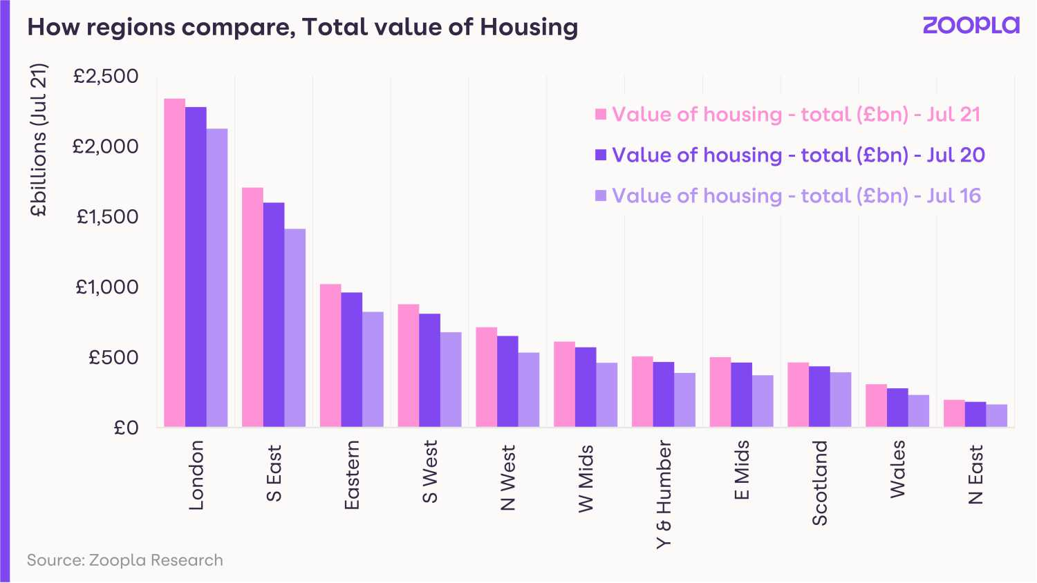 Image shows how the value of housing compares across the regions.