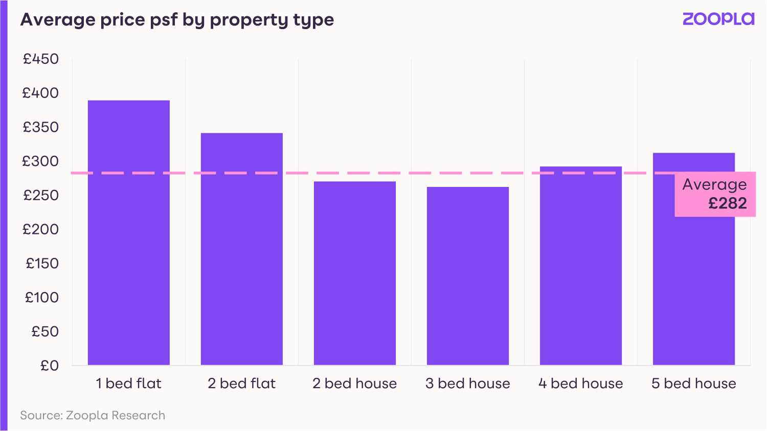 Graph shows average price per sq ft by property type