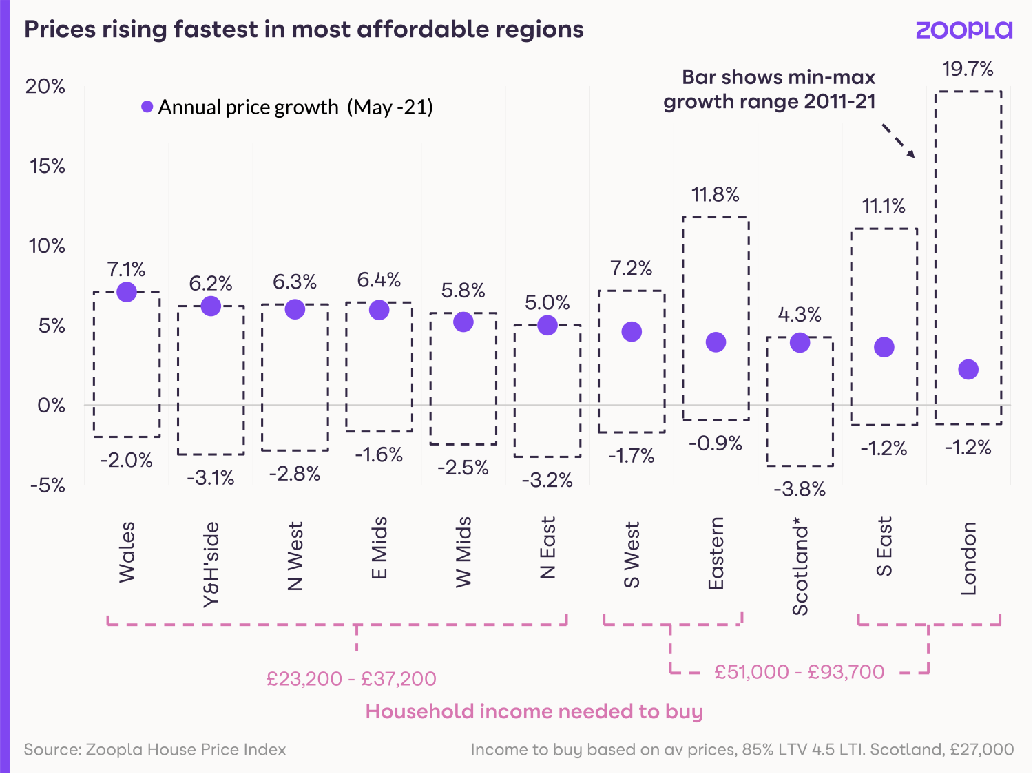 Visual showing house prices rising fastest in most affordable regions