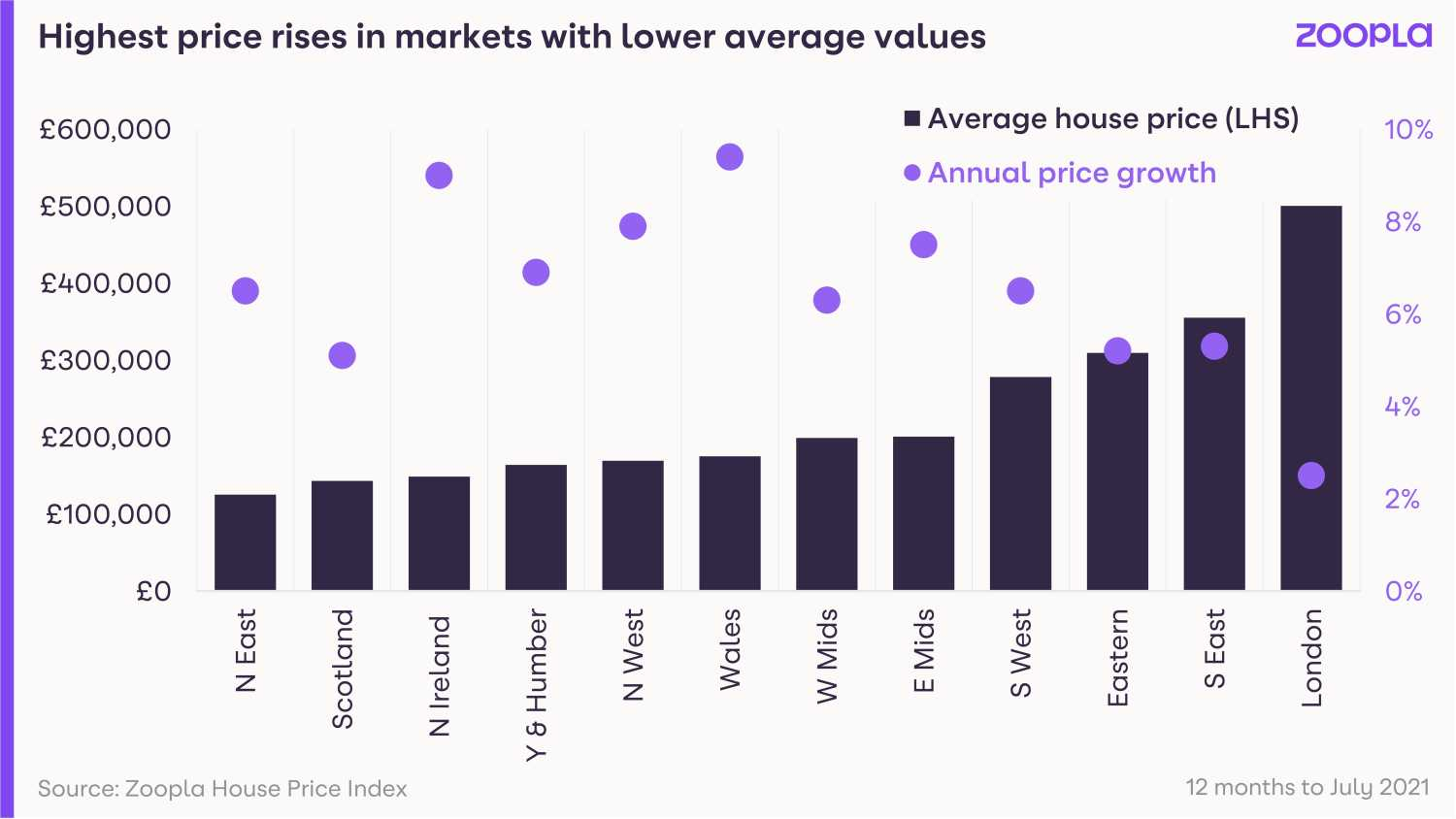 Highest price rises in markets with lower average values