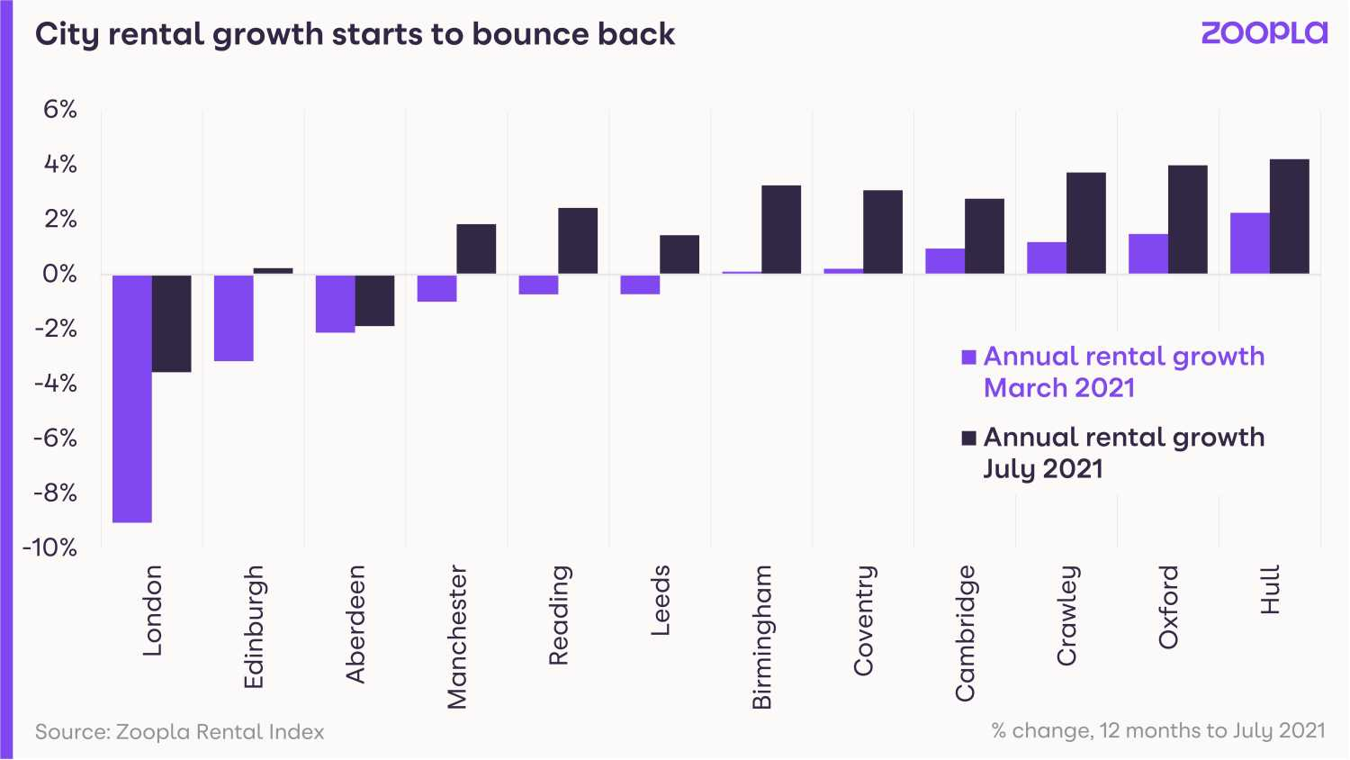 Graph shows city rental growth starting to bounce back