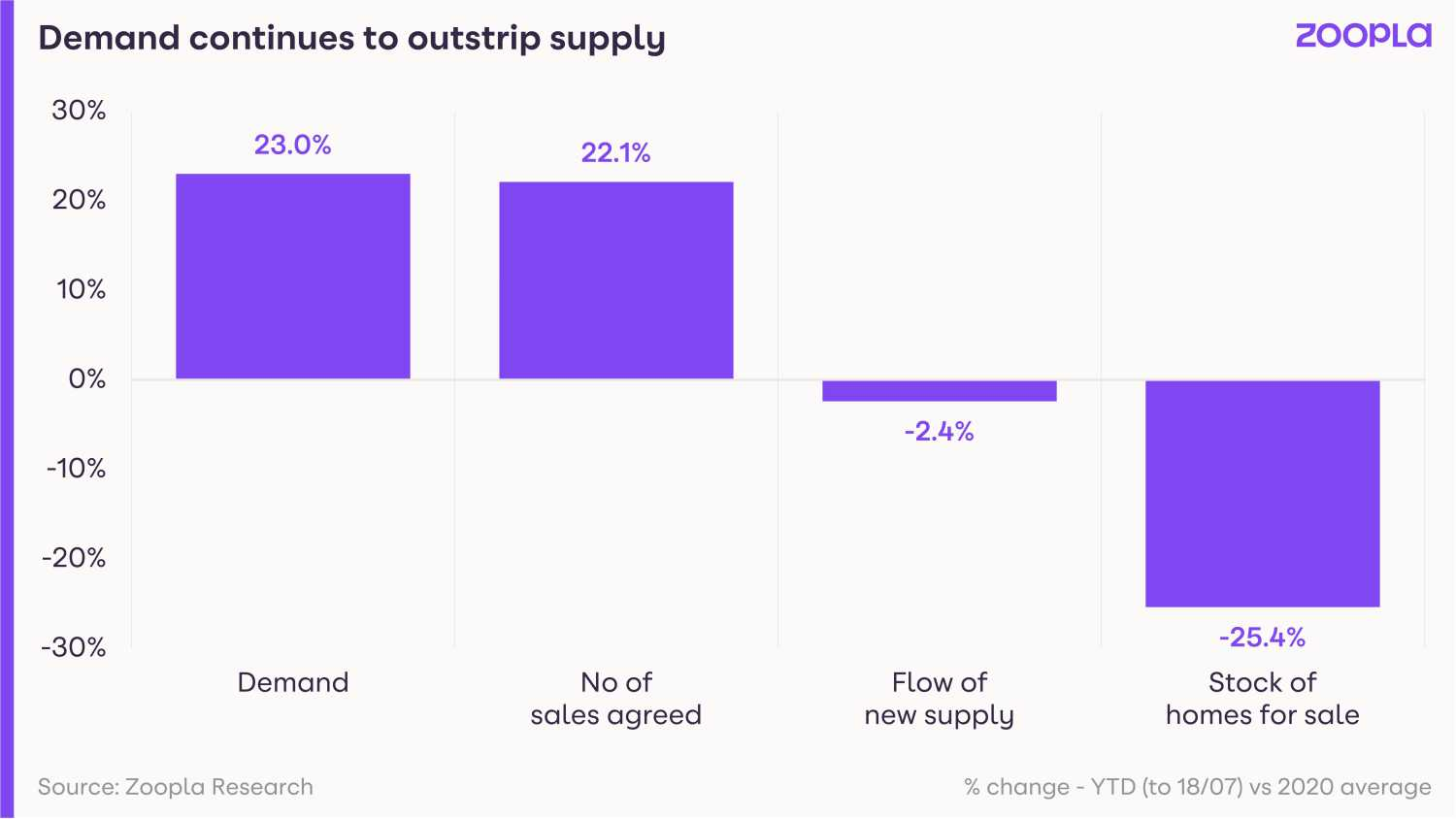 Demand_continues_to_outstrip_supply.jpg?