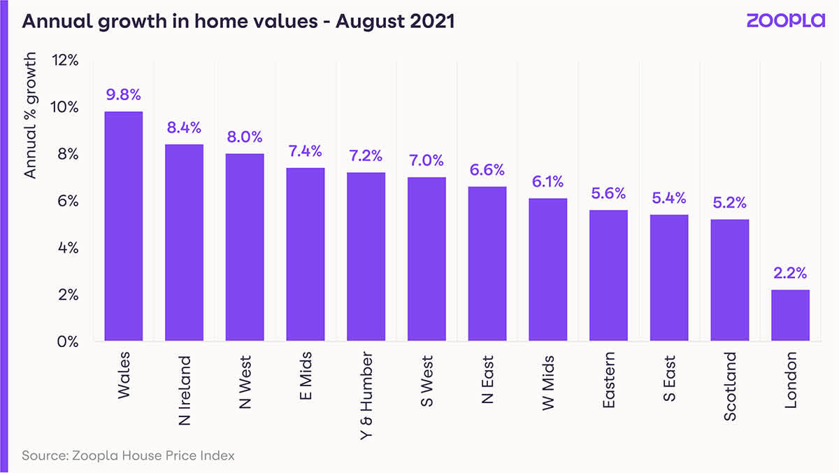 Graph shows annual house price growth across the regions.