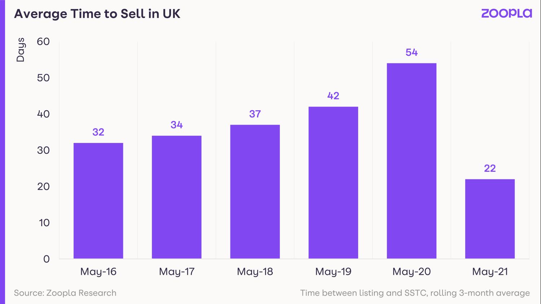 Визуальное отображение среднего времени на продажу недвижимости в Великобритании