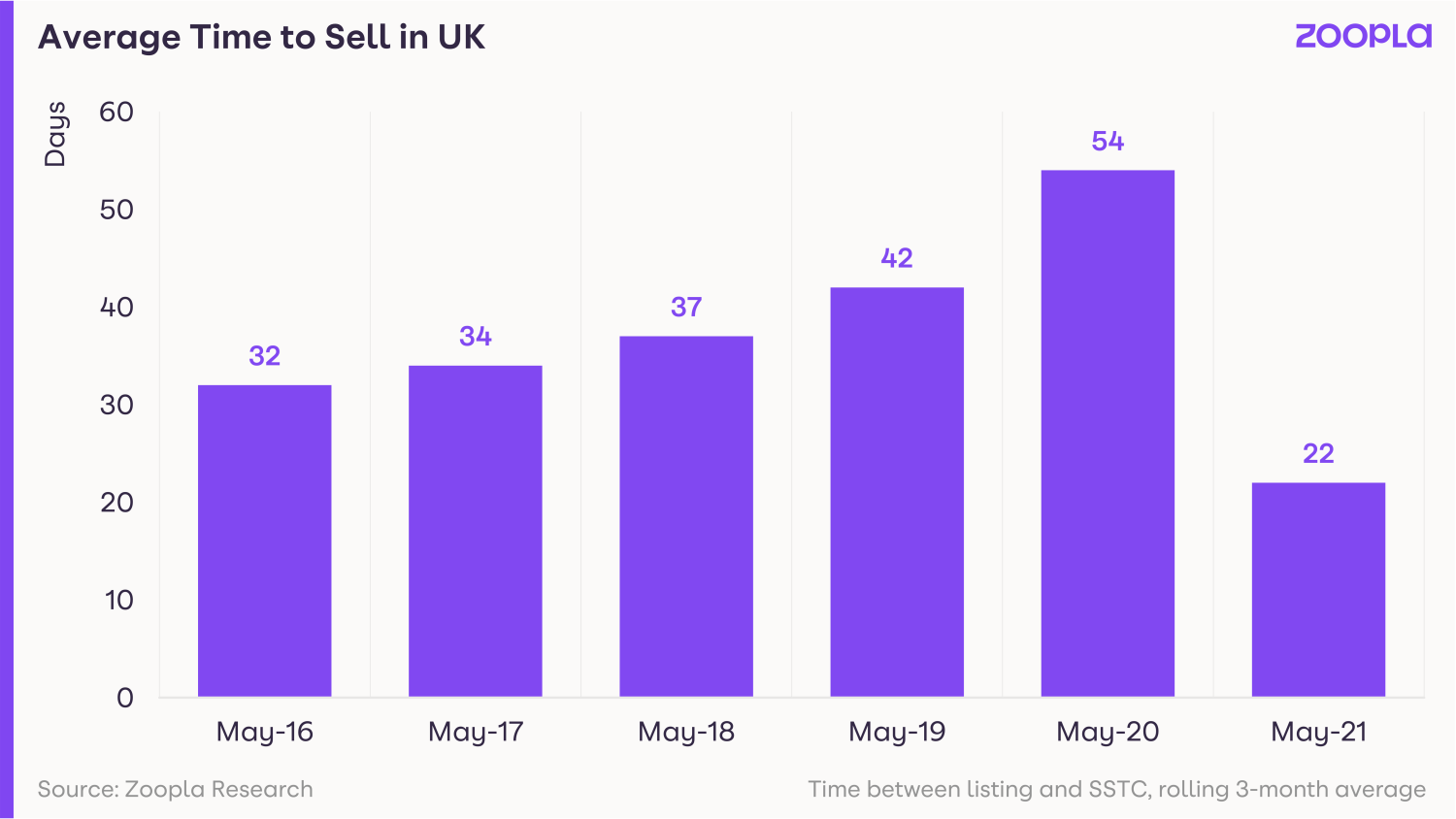 Visual showing average time to sell a property in the UK