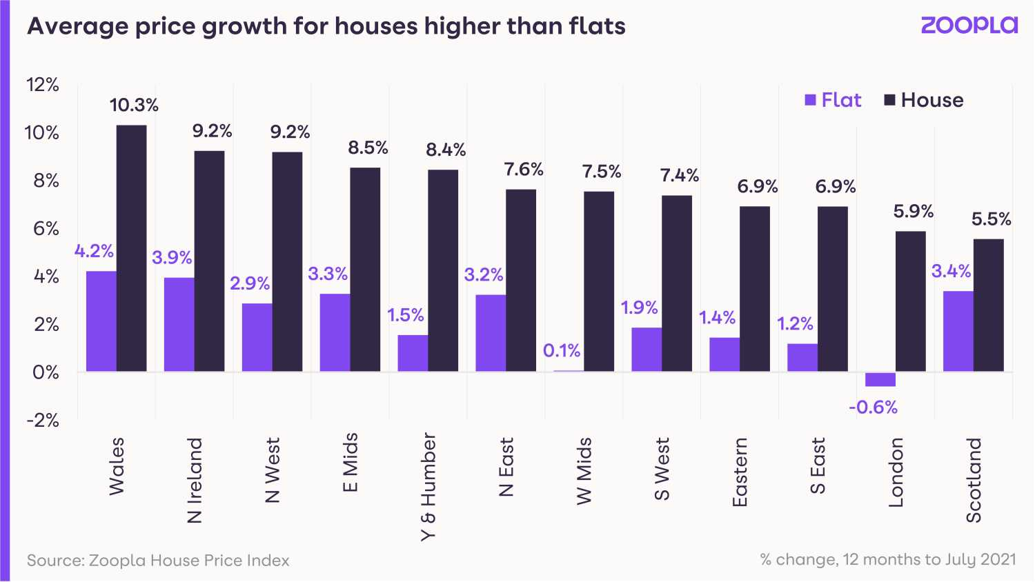 Average house price for houses higher than flats