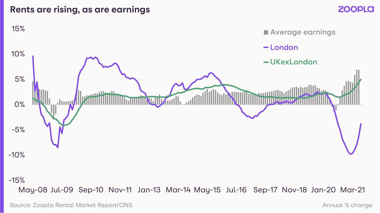 Graph shows how rents and earnings are both rising