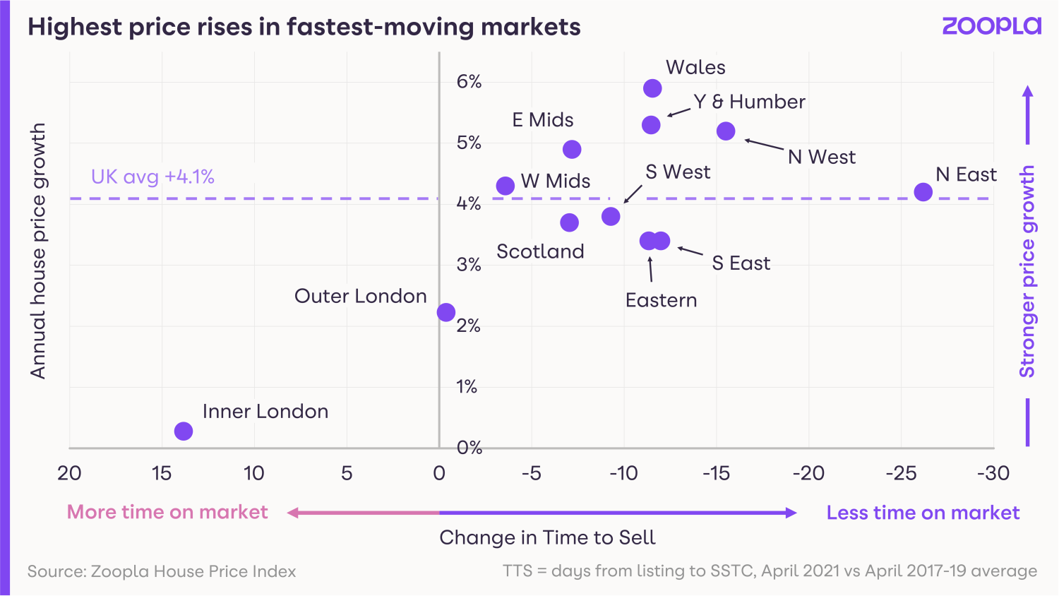 Graph illustrating that the highest price rises are found in the fastest-moving housing markets