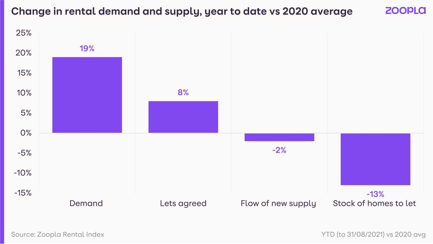 Graphs shows the change in tenant demand and supply of homes for rent