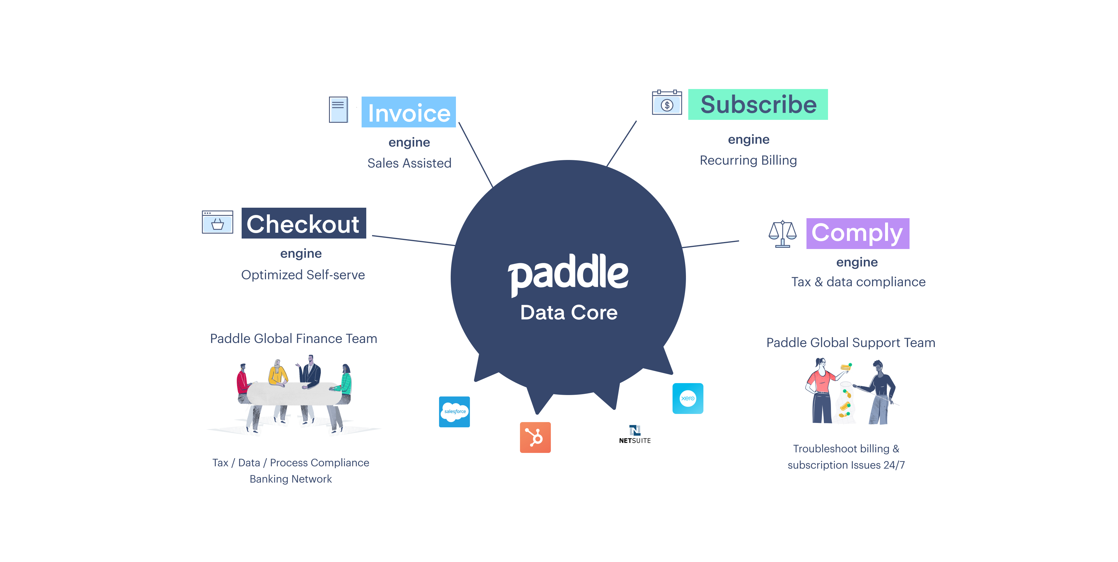 Paddle Marketecture (Simple)