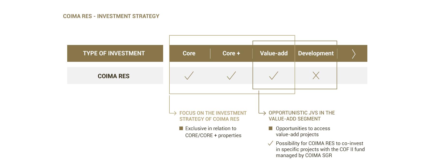 COIMA RES - Strategia di investimento