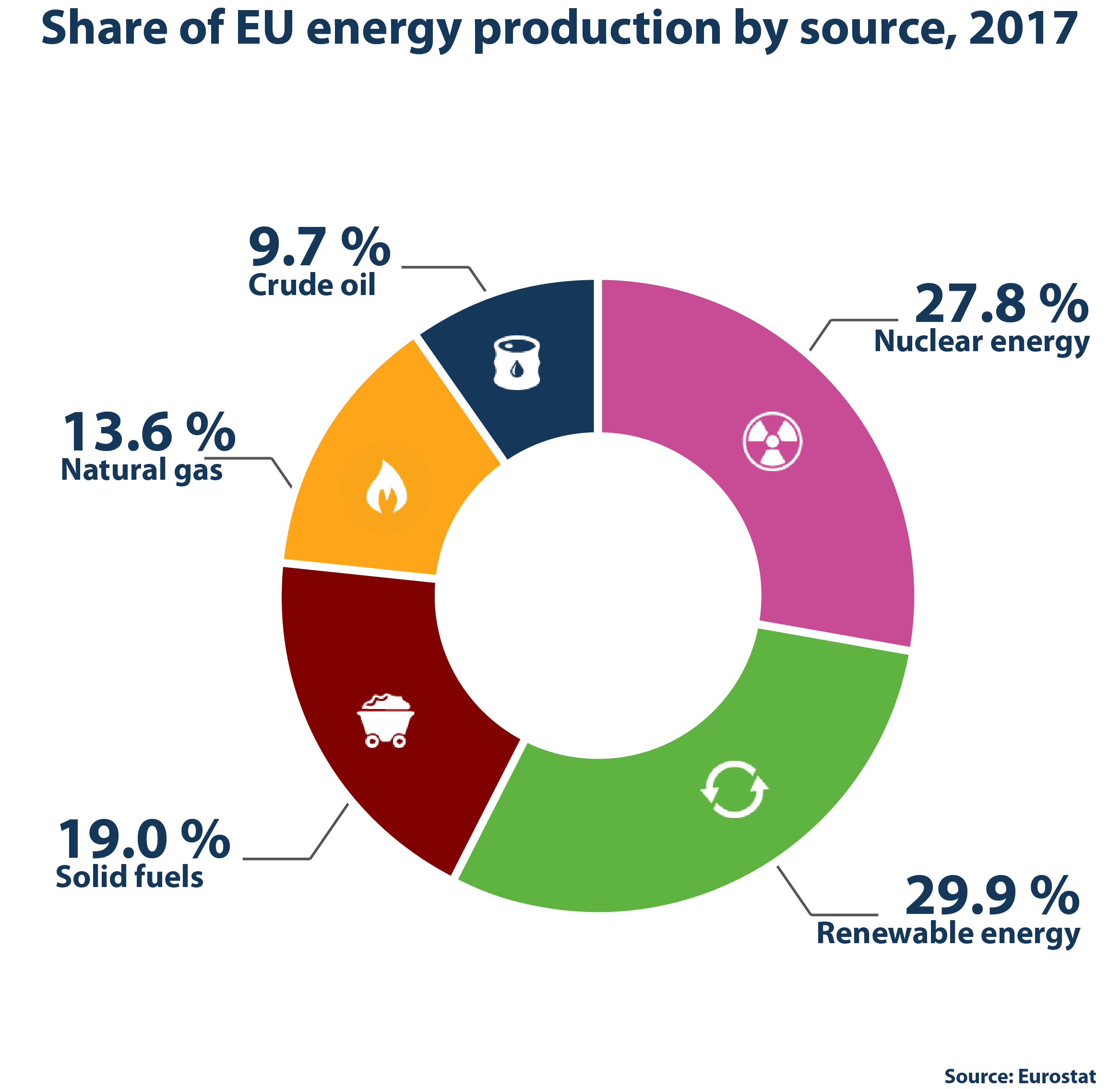 Graphic from eurostat https://ec.europa.eu/eurostat/cache/infographs/energy/bloc-2b.html