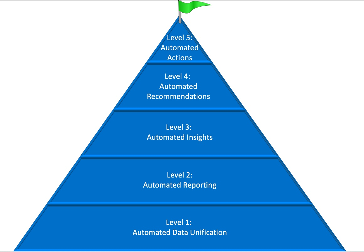 5 levels of automation pyramid