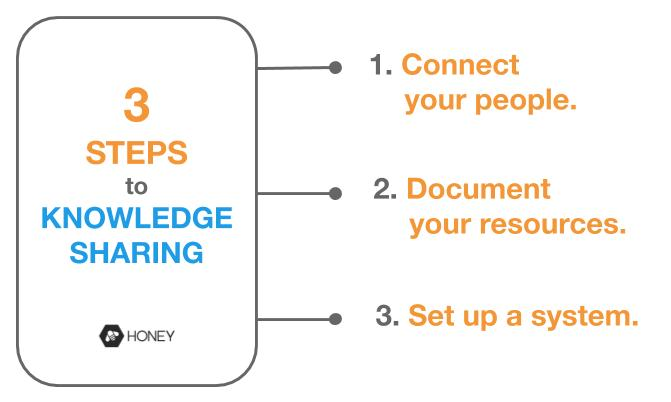 steps-to-knowledge-sharing