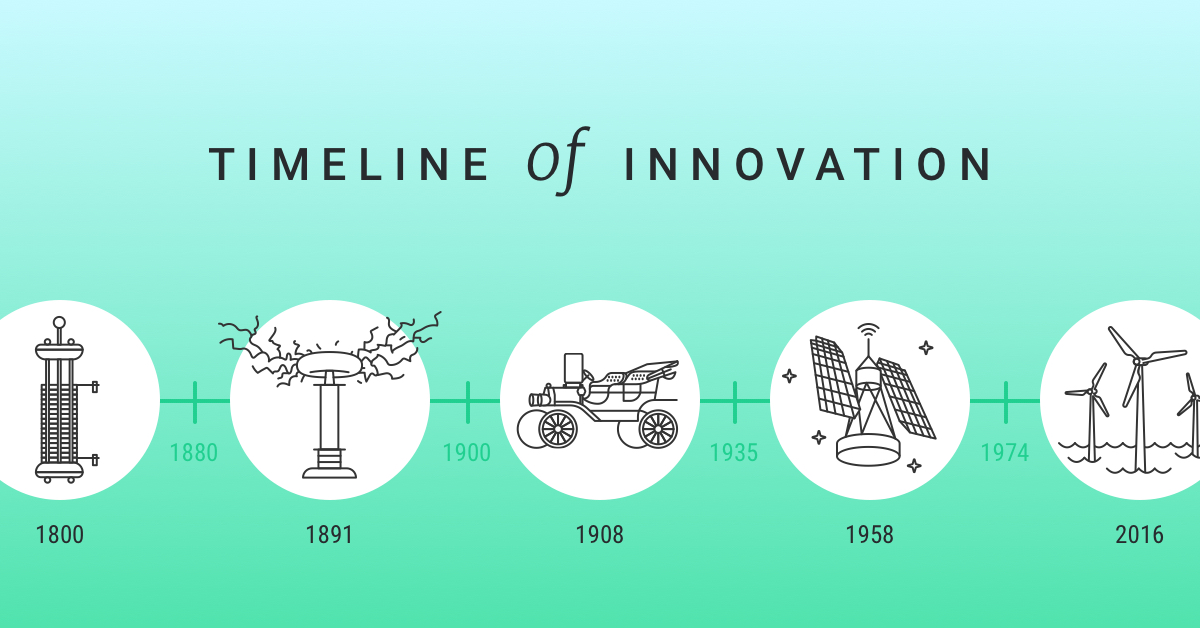 Technology Management Image: Technology & The Earth: A Timeline Of Innovation