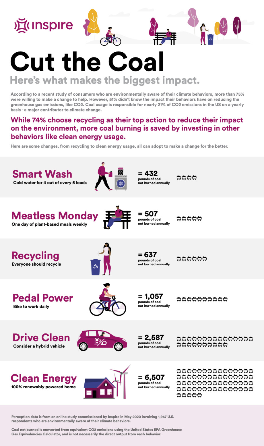 Green Behaviors Infographic