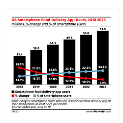 How Restaurants Can Increase Conversion on Food Delivery Apps with App Deep Linking
