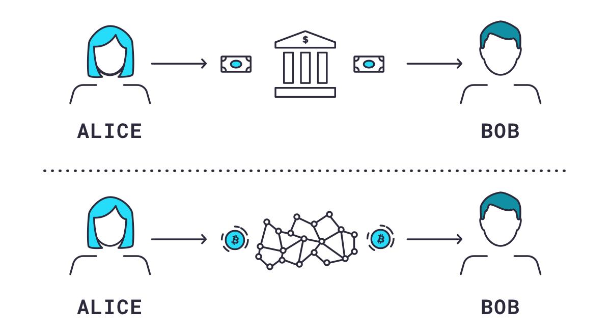 Blockchain e criptomonete: un corso per fare il primo passo