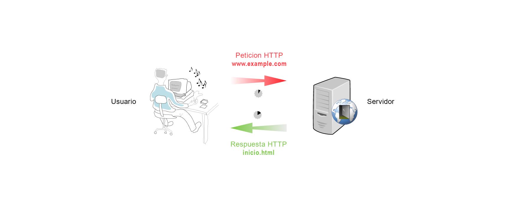 paginas-web-estaticas