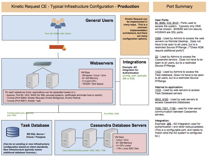 Request CE - Architecture - Production