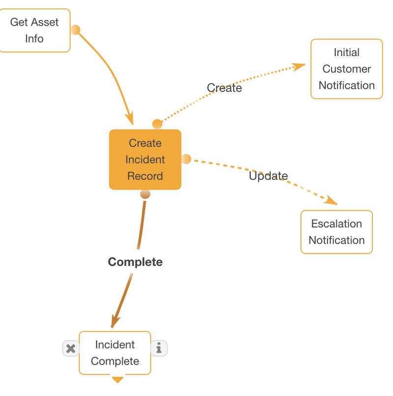 deferred node process