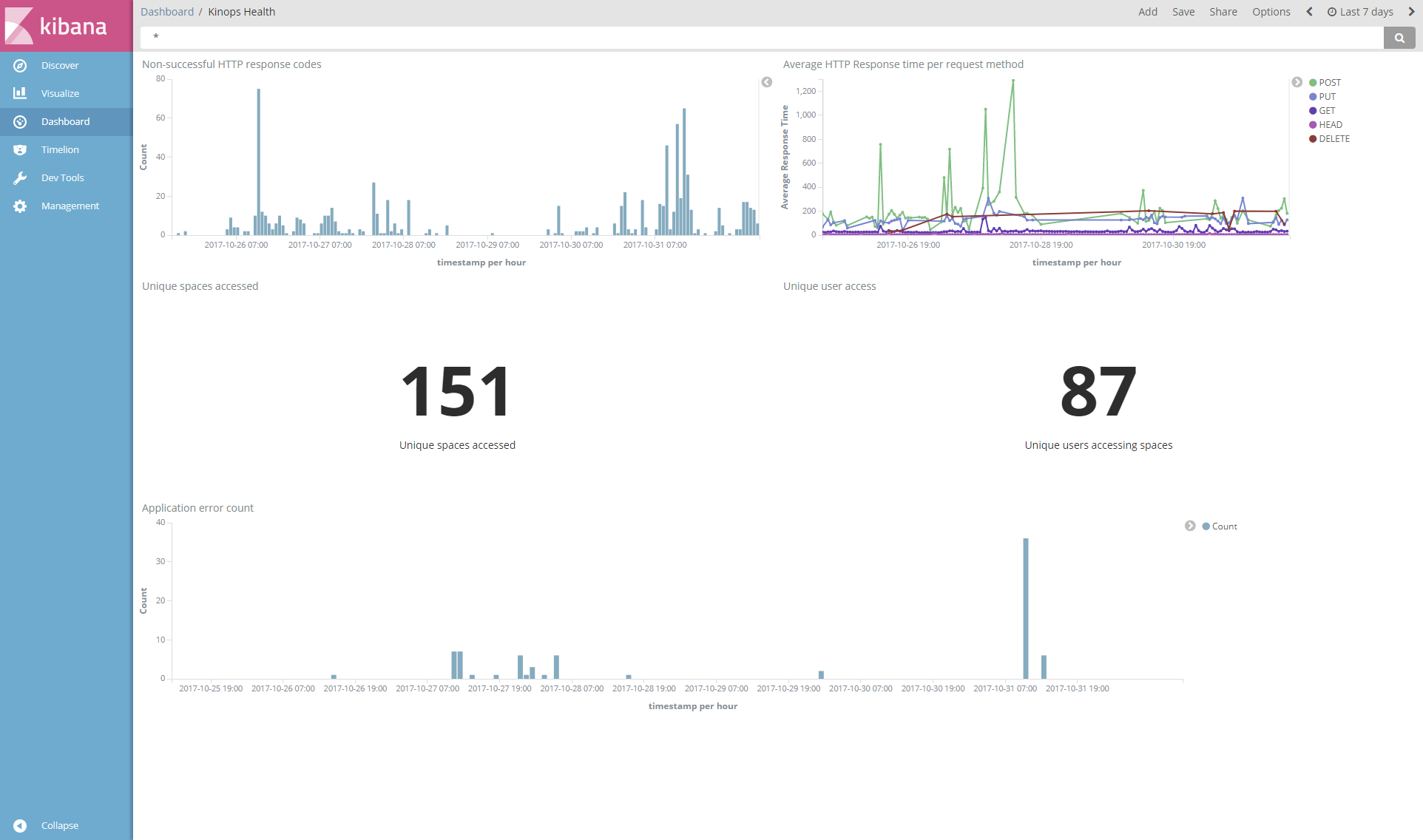 How to Use Elasticsearch and Filebeat integration with