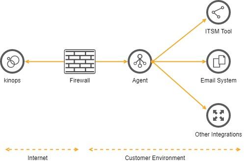 Platform+Agent Diagram