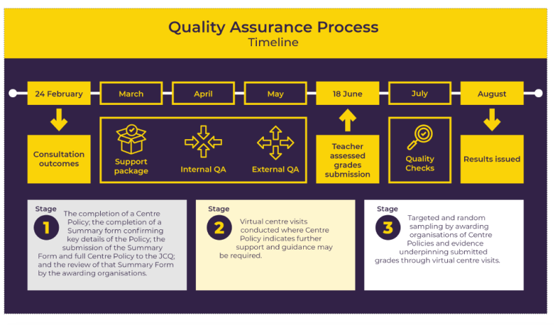 Quality Assurance GCSE & A level summer 2021
