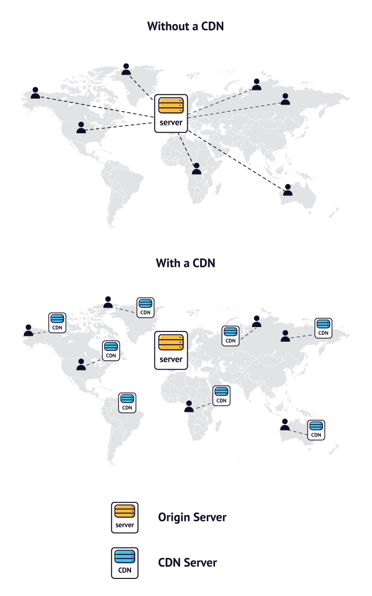 CDN server