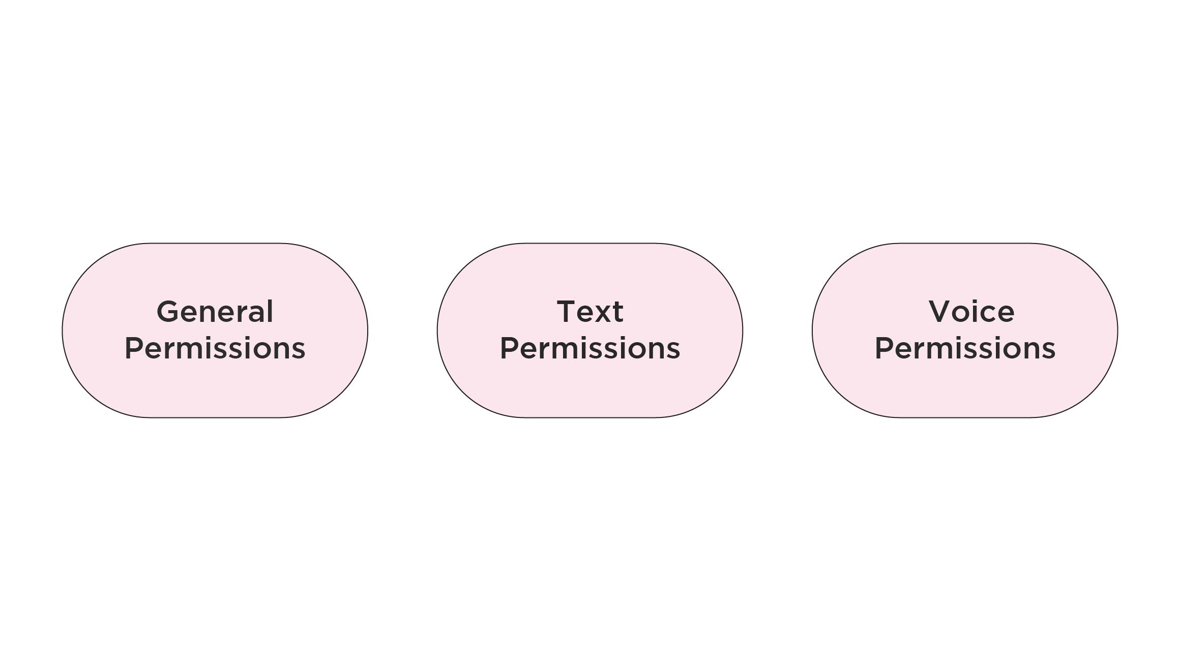 Discord roles permissions