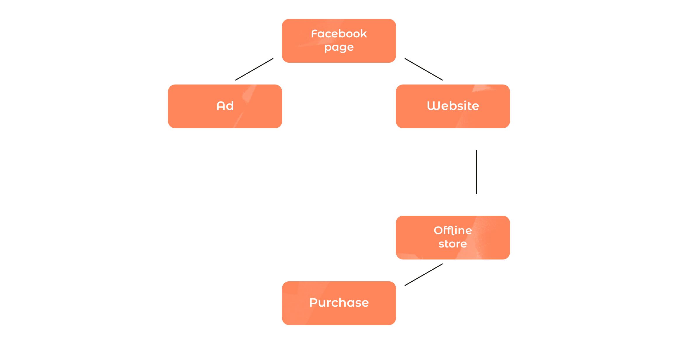 omnichannel-customer-engagement-flow