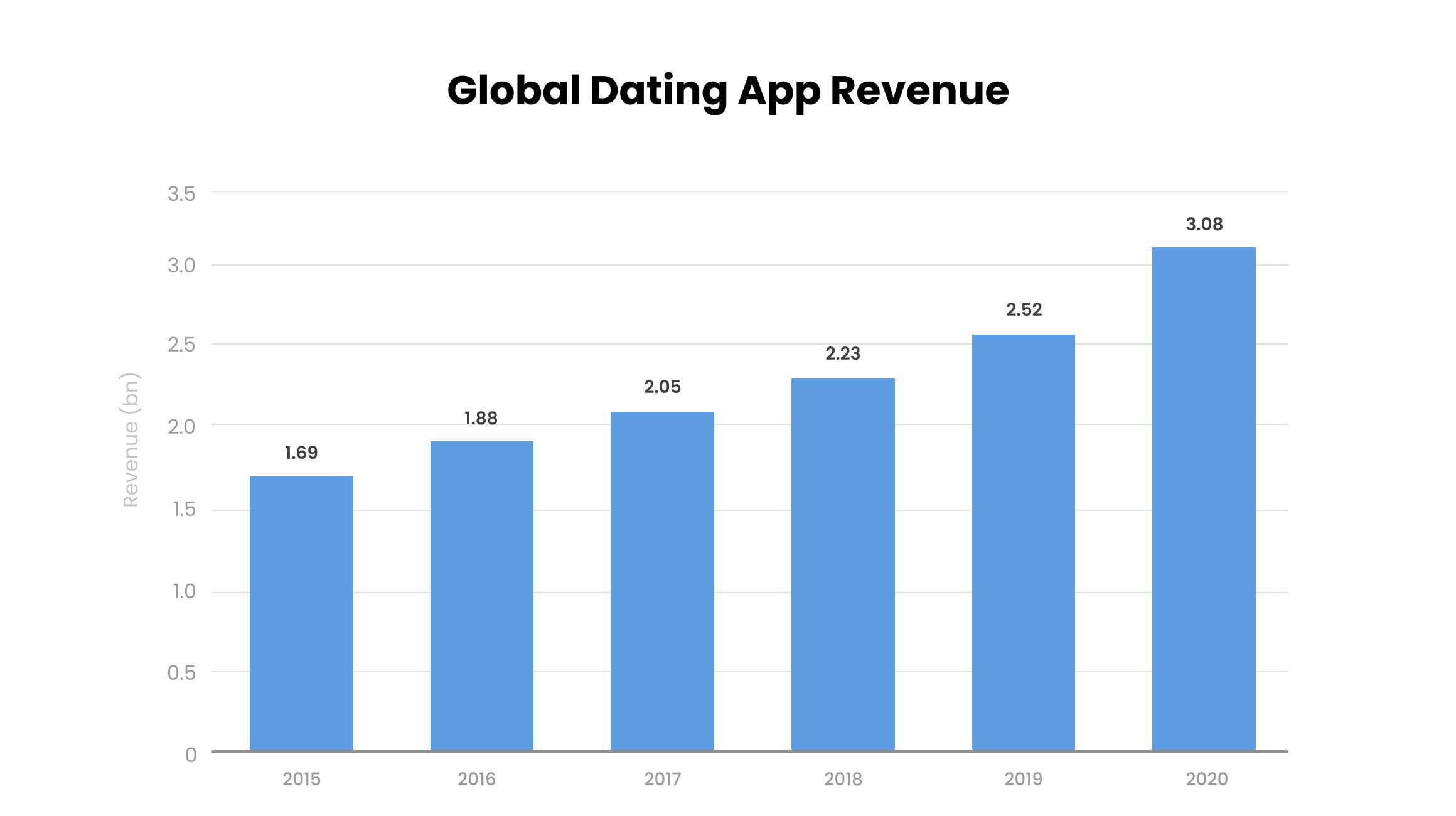 https://images.ctfassets.net/0nm5vlv2ad7a/1p4IeVSD08VaFHKBbip8Wb/b026743c2dc679b9168812e5c54b9c93/global_dating_app_revenue.png