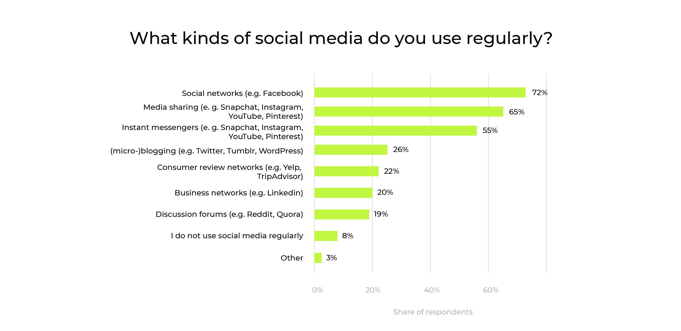 various social media popularity