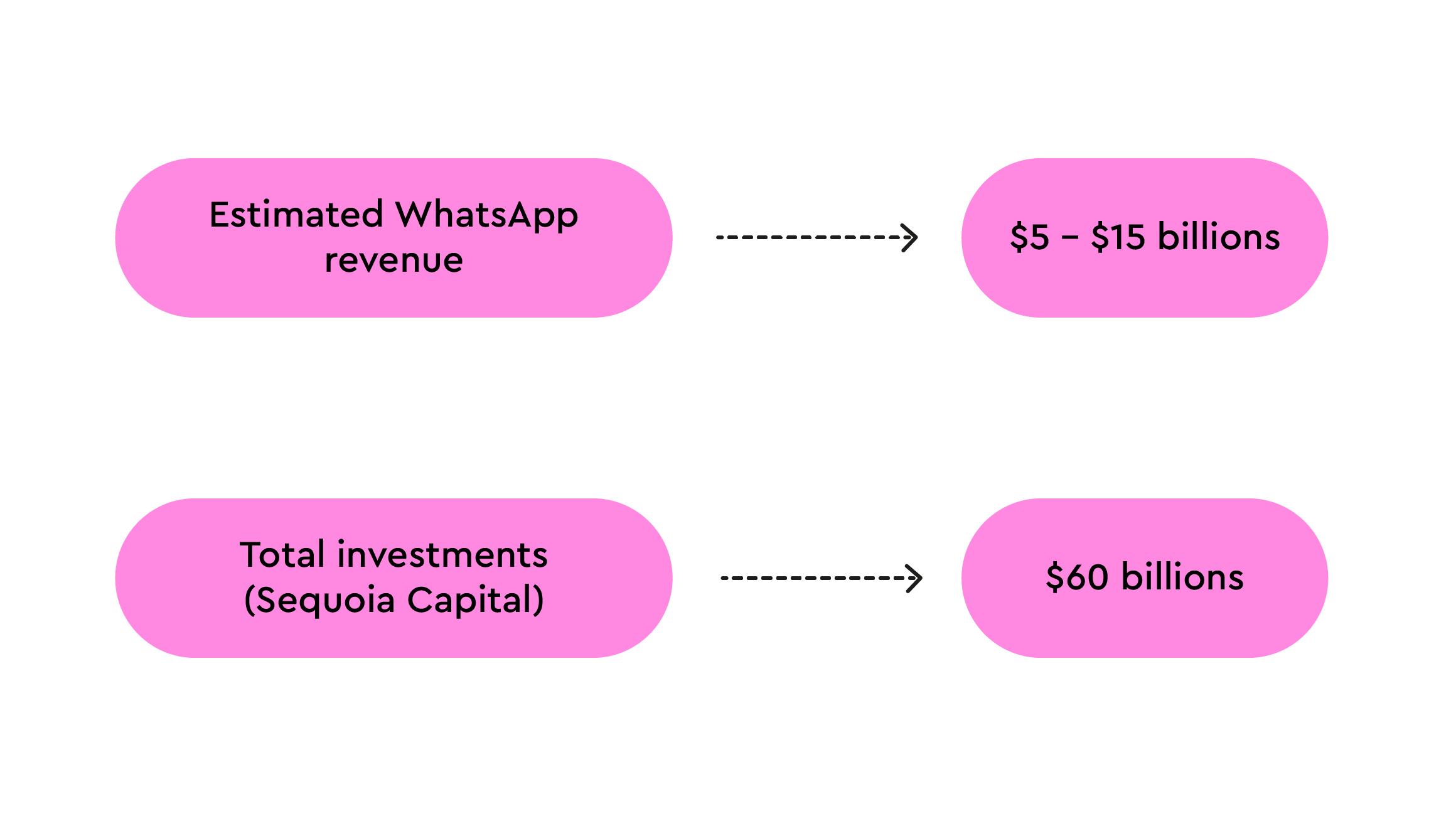 WhatsApp estimated revenue