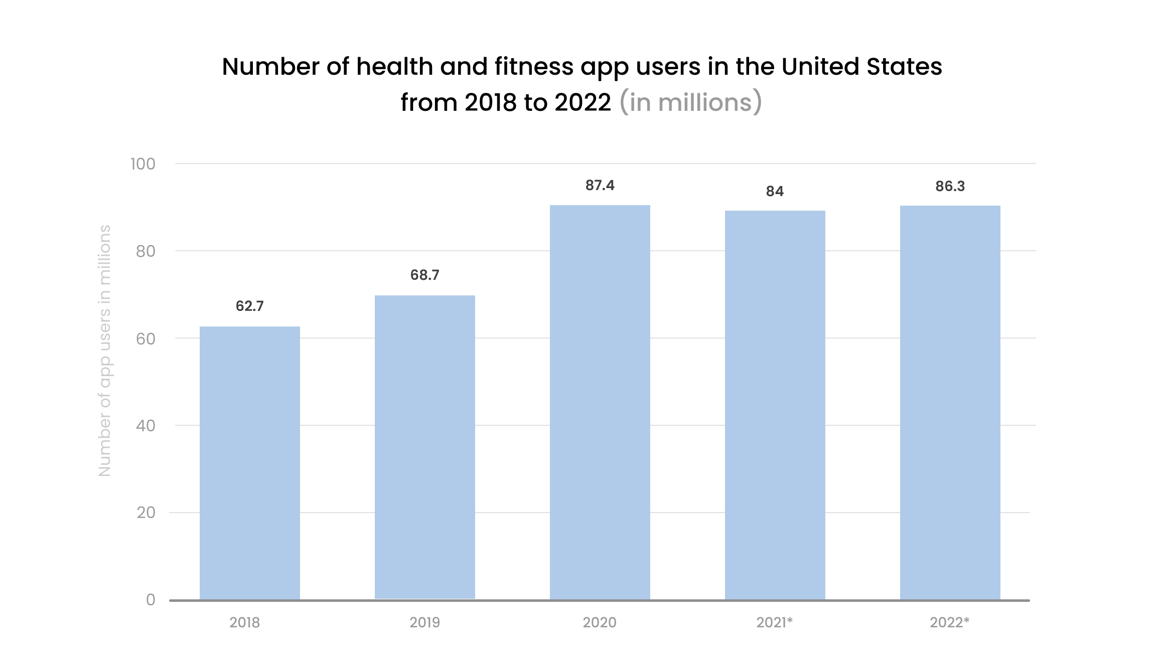 chart fitness apps in the US